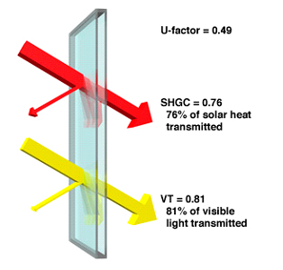Window glass insulated glass replacement windows for Window insulation values