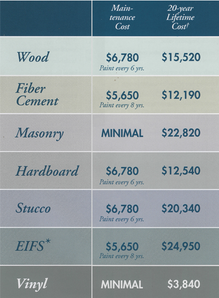 Vinyl siding guide ct facts about exterior siding materials - Exterior house painting cost per square foot ...